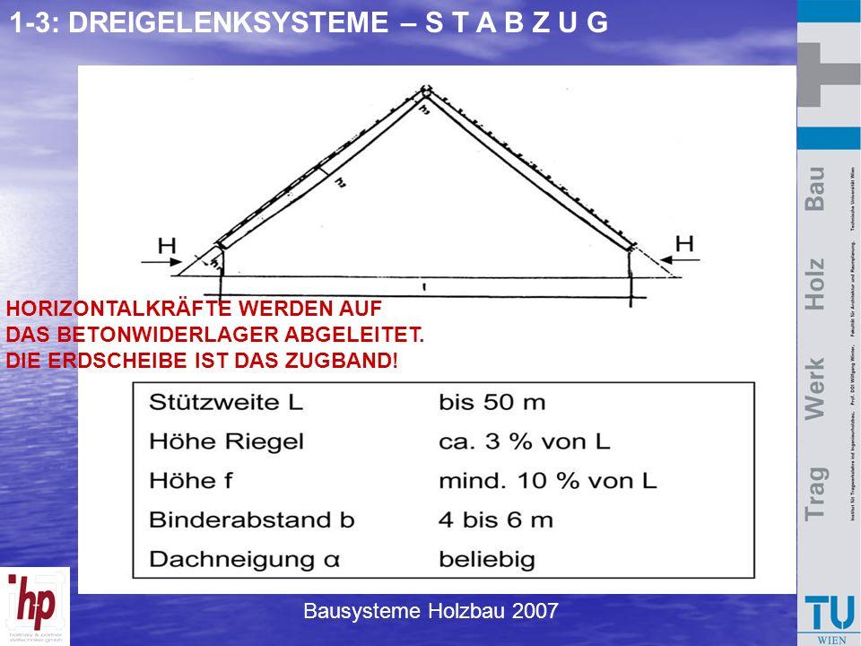Bausysteme Holzbau 2007 1-3: DREIGELENKSYSTEME – S T A B Z U G HORIZONTALKRÄFTE WERDEN AUF DAS BETONWIDERLAGER ABGELEITET. DIE ERDSCHEIBE IST DAS ZUGB