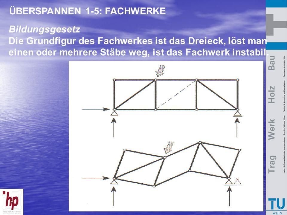 Bausysteme Holzbau 2007 ÜBERSPANNEN 1-5: FACHWERKE Bildungsgesetz Die Grundfigur des Fachwerkes ist das Dreieck, löst man einen oder mehrere Stäbe weg