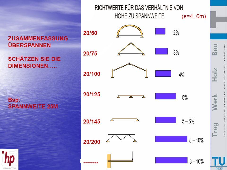 Bausysteme Holzbau 2007 ZUSAMMENFASSUNG ÜBERSPANNEN SCHÄTZEN SIE DIE DIMENSIONEN….. Bsp: SPANNWEITE 25M 20/50 20/75 20/100 20/125 20/145 20/200 ------