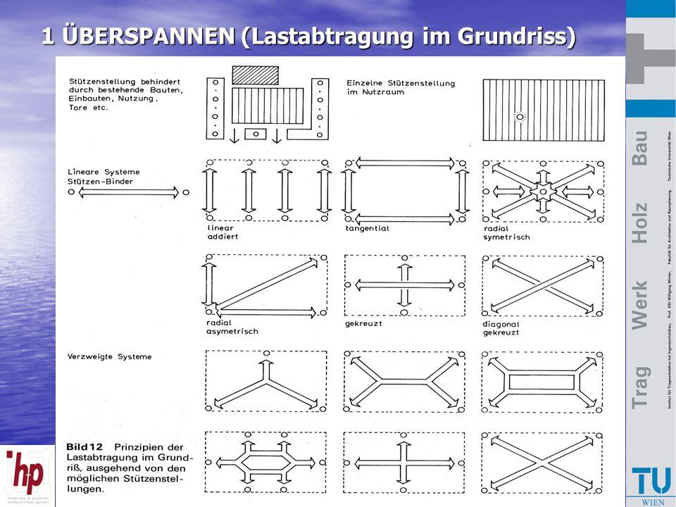 Bausysteme Holzbau 2007 1 ÜBERSPANNEN (Lastabtragung im Grundriss)