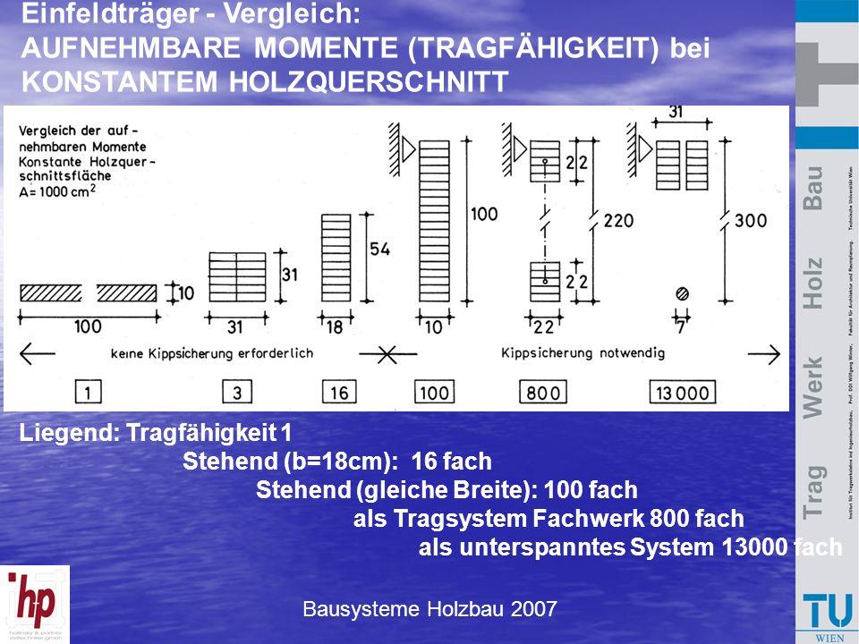 Bausysteme Holzbau 2007 Liegend: Tragfähigkeit 1 Stehend (b=18cm): 16 fach Stehend (gleiche Breite): 100 fach als Tragsystem Fachwerk 800 fach als unt