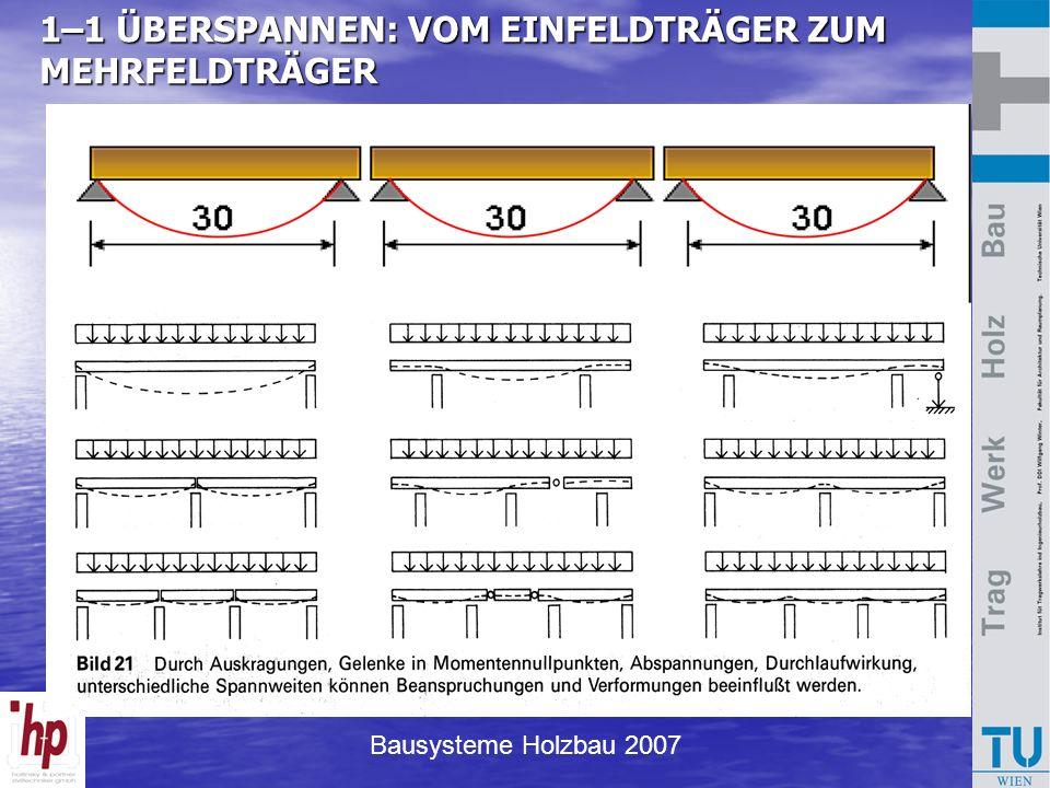 Bausysteme Holzbau 2007 1–1 ÜBERSPANNEN: VOM EINFELDTRÄGER ZUM MEHRFELDTRÄGER Einfeldträger (5…6% der Länge)