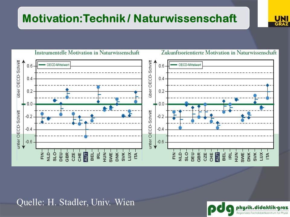 Quelle: H. Stadler, Univ. Wien Motivation:Technik / Naturwissenschaft