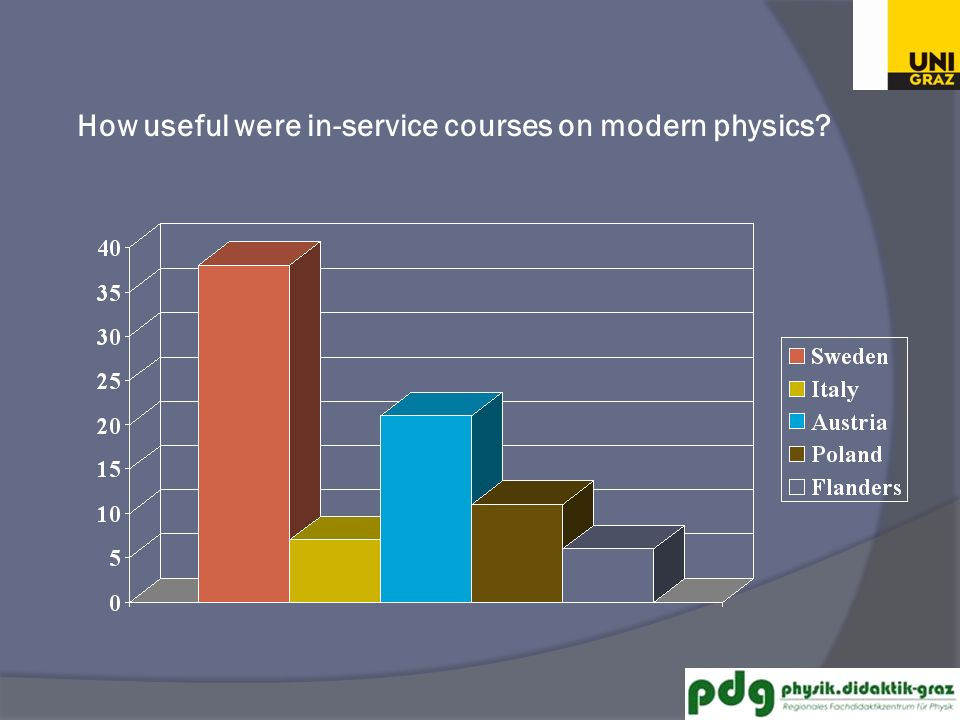 How useful were in-service courses on modern physics?