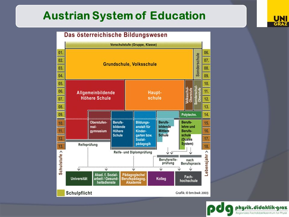 Bildungswesen Austrian System of Education