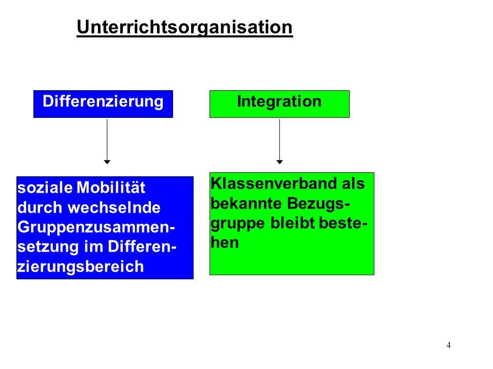 4 Unterrichtsorganisation Differenzierung Integration soziale Mobilität durch wechselnde Gruppenzusammen- setzung im Differen- zierungsbereich Klassen