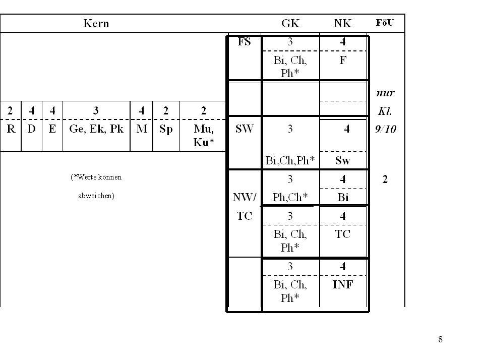 19 Klasse 7/8 Arbeit und Produktion Transport und Verkehr Klasse 8/9 Versorgung - Entsorgung Energie und Maschinen Klasse 10 Information/ Kommunikation Automation