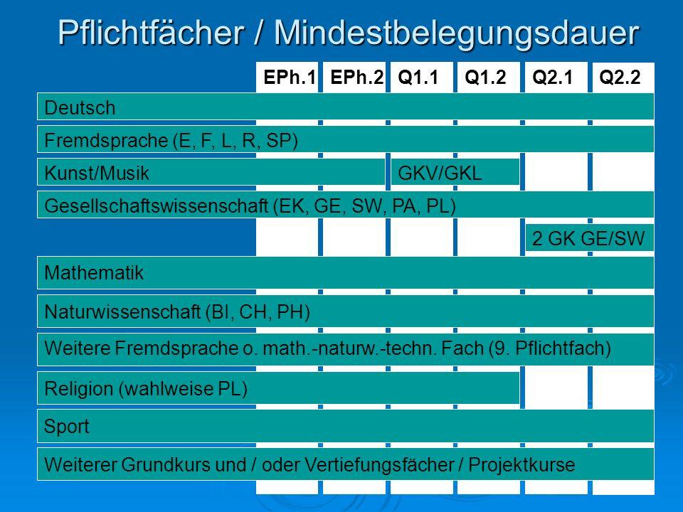 Pflichtfächer / Mindestbelegungsdauer Q1.2Q1.1EPh.2EPh.1Q2.1Q2.2 Deutsch Fremdsprache (E, F, L, R, SP) Kunst/MusikGKV/GKL Gesellschaftswissenschaft (E