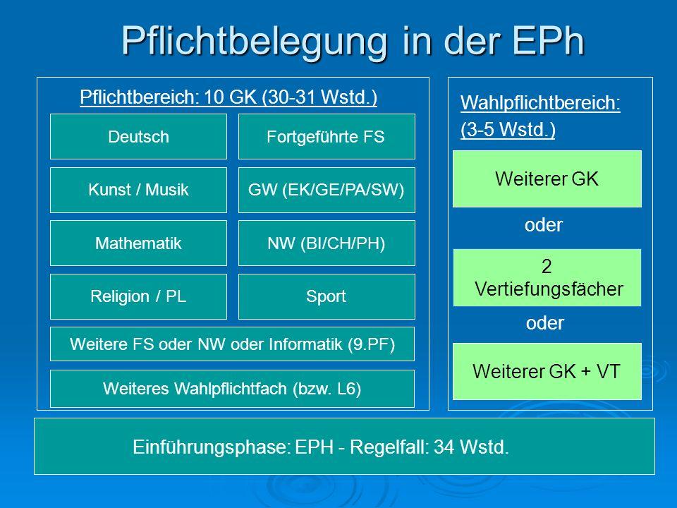 Pflichtbelegung in der EPh Einführungsphase: EPH - Regelfall: 34 Wstd. Pflichtbereich: 10 GK (30-31 Wstd.) Deutsch Religion / PL Mathematik Weiteres W