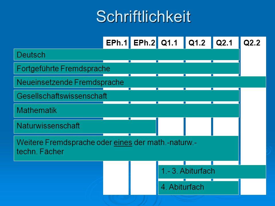 Schriftlichkeit Q1.2Q1.1EPh.2EPh.1Q2.1Q2.2 Deutsch Fortgeführte Fremdsprache Neueinsetzende Fremdsprache Gesellschaftswissenschaft Mathematik Naturwis