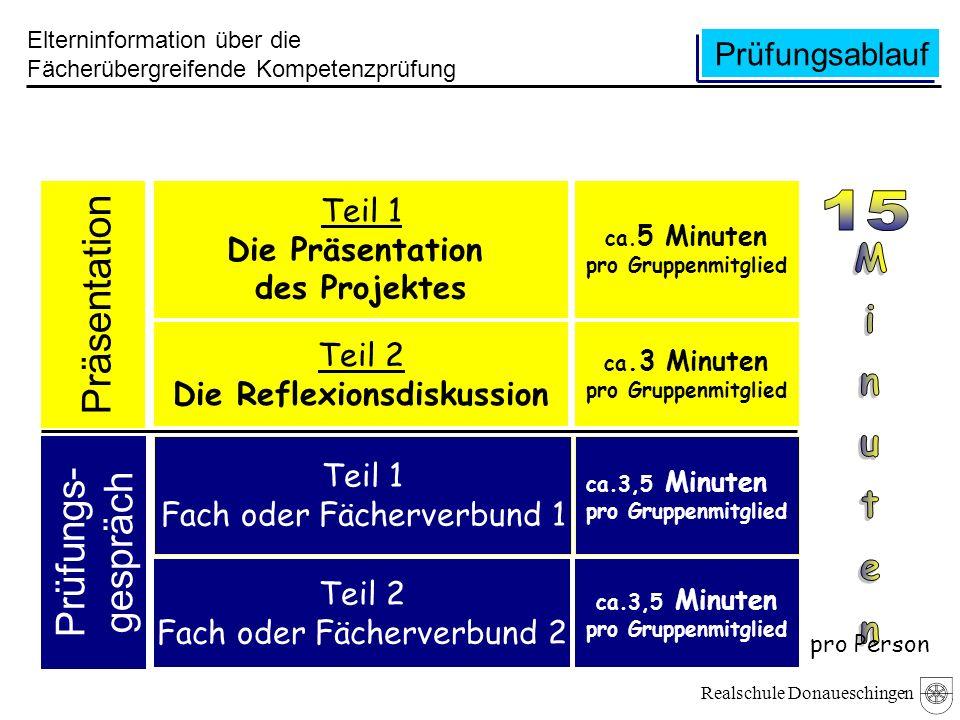 Realschule Donaueschingen Prüfungsablauf Elterninformation über die Fächerübergreifende Kompetenzprüfung Teil 1 Die Präsentation des Projektes Teil 2 Die Reflexionsdiskussion Teil 1 Fach oder Fächerverbund 1 Teil 2 Fach oder Fächerverbund 2 ca.