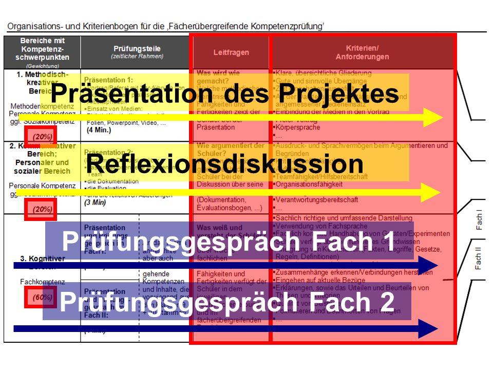 Präsentation des Projektes Reflexionsdiskussion Prüfungsgespräch Fach 1 Prüfungsgespräch Fach 2