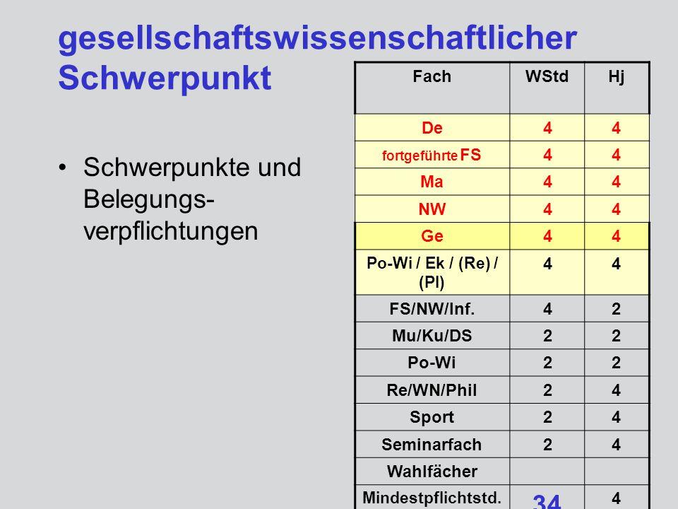 gesellschaftswissenschaftlicher Schwerpunkt Schwerpunkte und Belegungs- verpflichtungen FachWStdHj De44 fortgeführte FS44 Ma44 NW44 Ge44 Po-Wi / Ek /