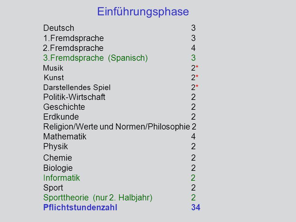Einführungsphase Deutsch 3 1.Fremdsprache3 2.Fremdsprache4 3.Fremdsprache (Spanisch) 3 Musik2* Kunst2* Darstellendes Spiel2* Politik-Wirtschaft2 Gesch