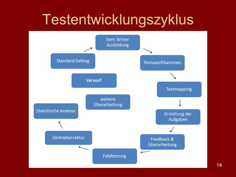 14 Testentwicklungszyklus