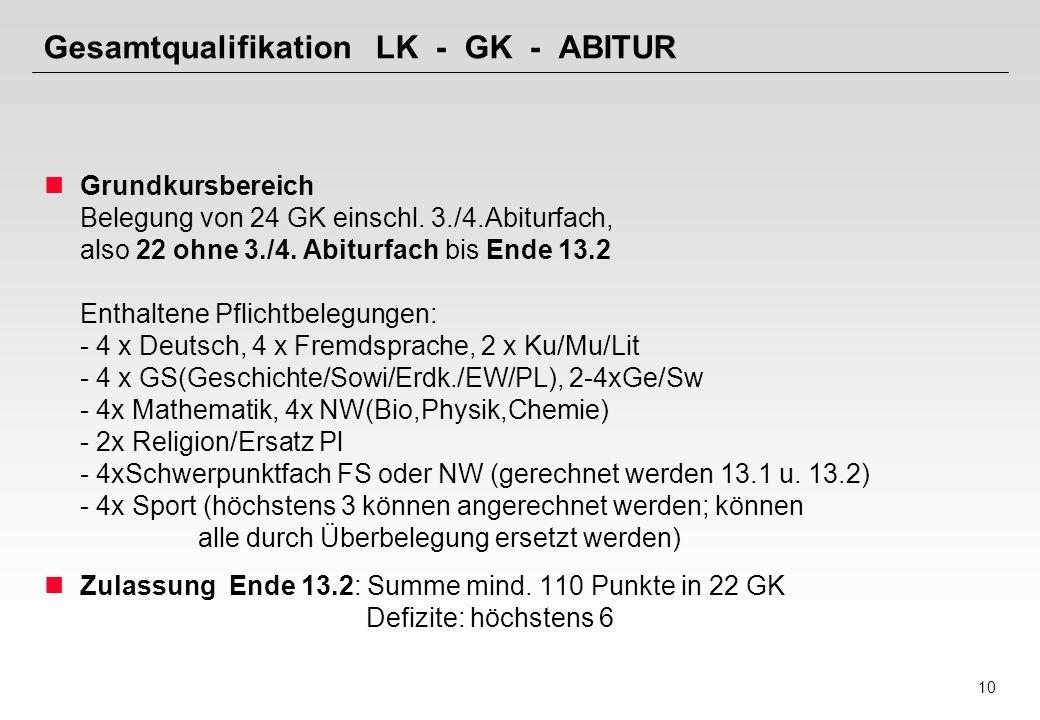 10 Gesamtqualifikation LK - GK - ABITUR Grundkursbereich Belegung von 24 GK einschl. 3./4.Abiturfach, also 22 ohne 3./4. Abiturfach bis Ende 13.2 Enth