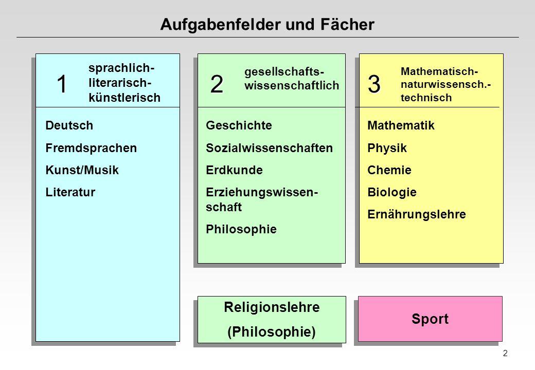 2 Aufgabenfelder und Fächer gesellschafts- wissenschaftlich 2 sprachlich- literarisch- künstlerisch 1 Deutsch Fremdsprachen Kunst/Musik Literatur Gesc