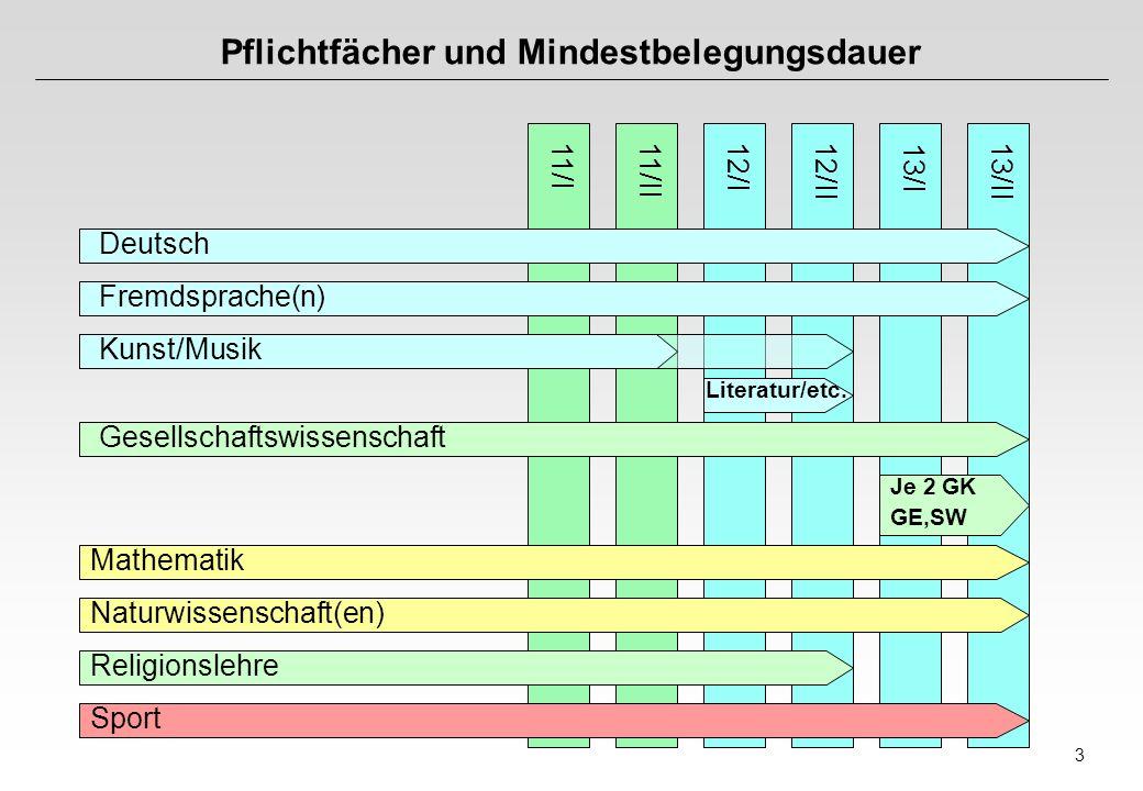 3 Pflichtfächer und Mindestbelegungsdauer 11/I11/II12/I12/II 13/I 13/II Deutsch Fremdsprache(n) Kunst/Musik Gesellschaftswissenschaft Mathematik Natur