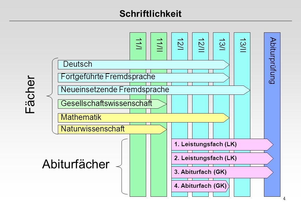4 Schriftlichkeit 11/I11/II12/I12/II 13/I 13/II Abiturprüfung Deutsch Fortgeführte Fremdsprache Neueinsetzende Fremdsprache Gesellschaftswissenschaft