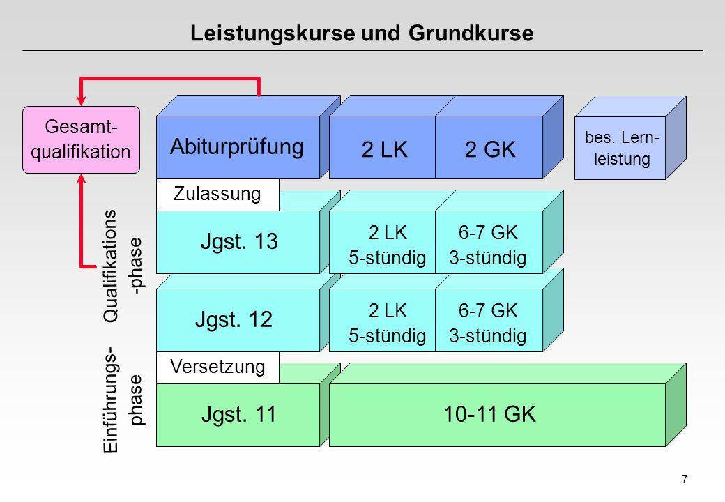 7 Leistungskurse und Grundkurse Jgst. 12 Jgst. 11 Abiturprüfung Jgst. 13 2 LK2 GK bes. Lern- leistung 2 LK 5-stündig 6-7 GK 3-stündig 2 LK 5-stündig 6