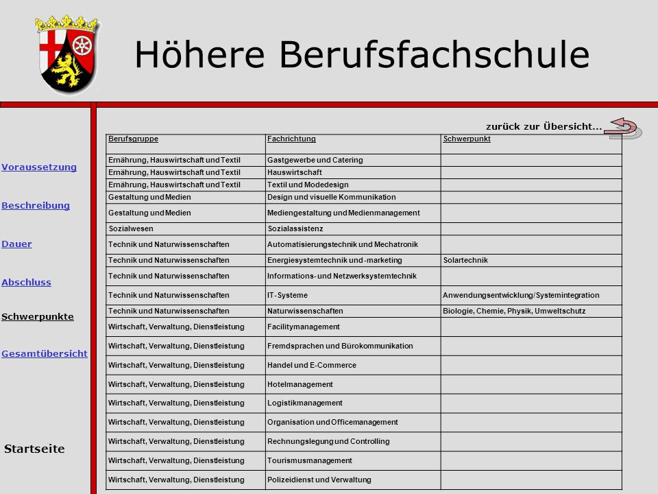 Höhere Berufsfachschule Schwerpunkte Abschluss Dauer Voraussetzung Beschreibung Gesamtübersicht Startseite zurück zur Übersicht...