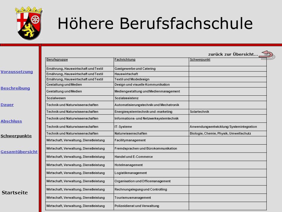 Höhere Berufsfachschule Schwerpunkte Abschluss Dauer Voraussetzung Beschreibung Startseite Gesamtübersicht zurück zur Übersicht...