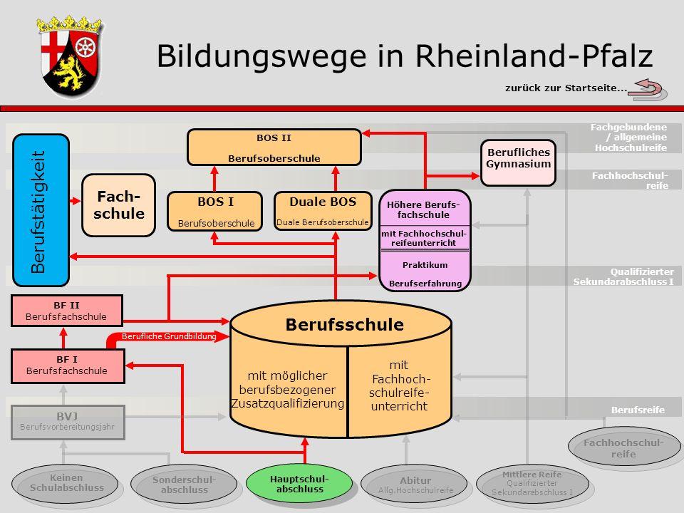 Duale Berufsoberschule Schwerpunkte Abschluss Dauer Voraussetzung Beschreibung Startseite Gesamtübersicht zurück zur Übersicht...