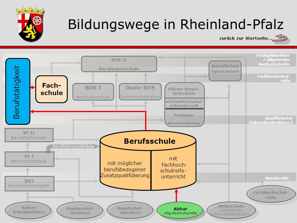 Höhere Berufsfachschule Gesamtübersicht Berufsreife Keinen Schulabschluss Sonderschul- abschluss Hauptschul- abschluss Abitur Allg.