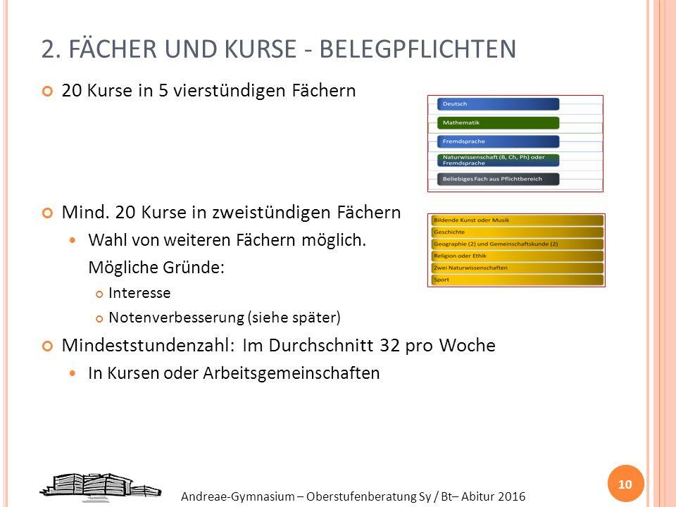 Andreae-Gymnasium – Oberstufenberatung Sy / Bt– Abitur 2016 2. FÄCHER UND KURSE - BELEGPFLICHTEN 20 Kurse in 5 vierstündigen Fächern Mind. 20 Kurse in