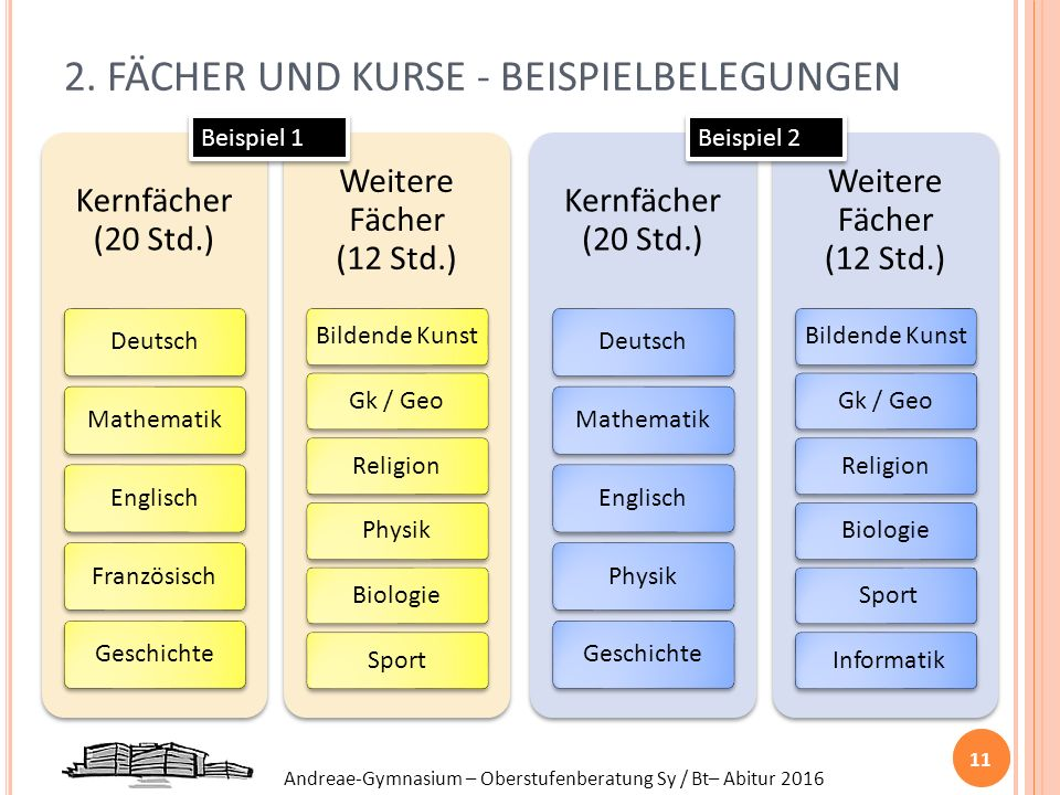 Andreae-Gymnasium – Oberstufenberatung Sy / Bt– Abitur 2016 2. FÄCHER UND KURSE - BEISPIELBELEGUNGEN 11 Beispiel 1 Beispiel 2