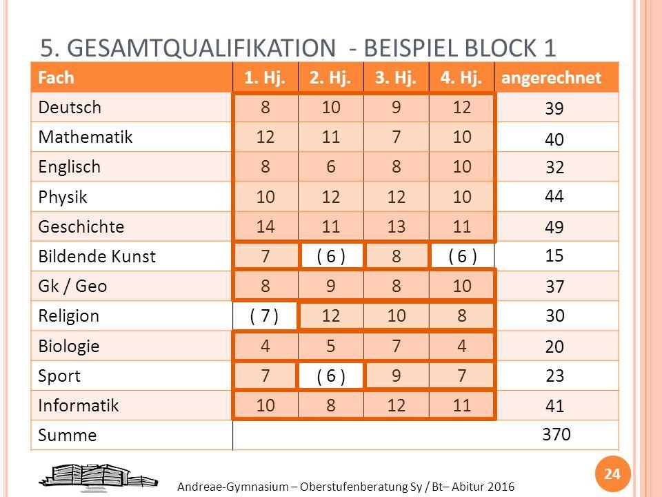 Andreae-Gymnasium – Oberstufenberatung Sy / Bt– Abitur 2016 5. GESAMTQUALIFIKATION - BEISPIEL BLOCK 1 Fach1. Hj.2. Hj.3. Hj.4. Hj.angerechnet Deutsch8