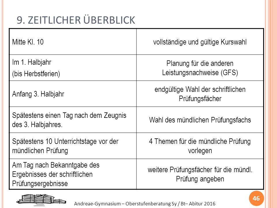 Andreae-Gymnasium – Oberstufenberatung Sy / Bt– Abitur 2016 9. ZEITLICHER ÜBERBLICK 46 Mitte Kl. 10vollständige und gültige Kurswahl Im 1. Halbjahr (b