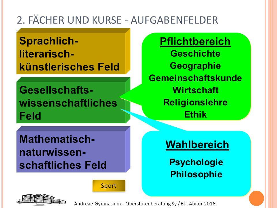Andreae-Gymnasium – Oberstufenberatung Sy / Bt– Abitur 2016 Mathematisch- naturwissen- schaftliches Feld Sprachlich- literarisch- künstlerisches Feld