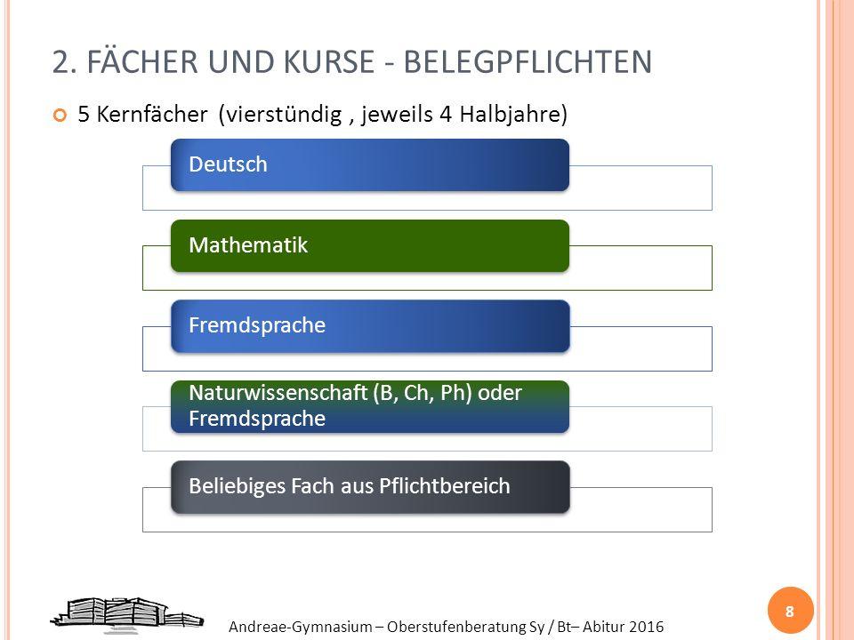 Andreae-Gymnasium – Oberstufenberatung Sy / Bt– Abitur 2016 2. FÄCHER UND KURSE - BELEGPFLICHTEN 5 Kernfächer (vierstündig, jeweils 4 Halbjahre) 8