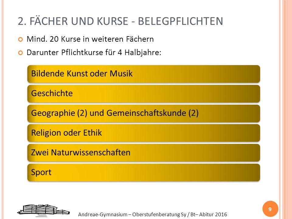Andreae-Gymnasium – Oberstufenberatung Sy / Bt– Abitur 2016 2. FÄCHER UND KURSE - BELEGPFLICHTEN Mind. 20 Kurse in weiteren Fächern Darunter Pflichtku