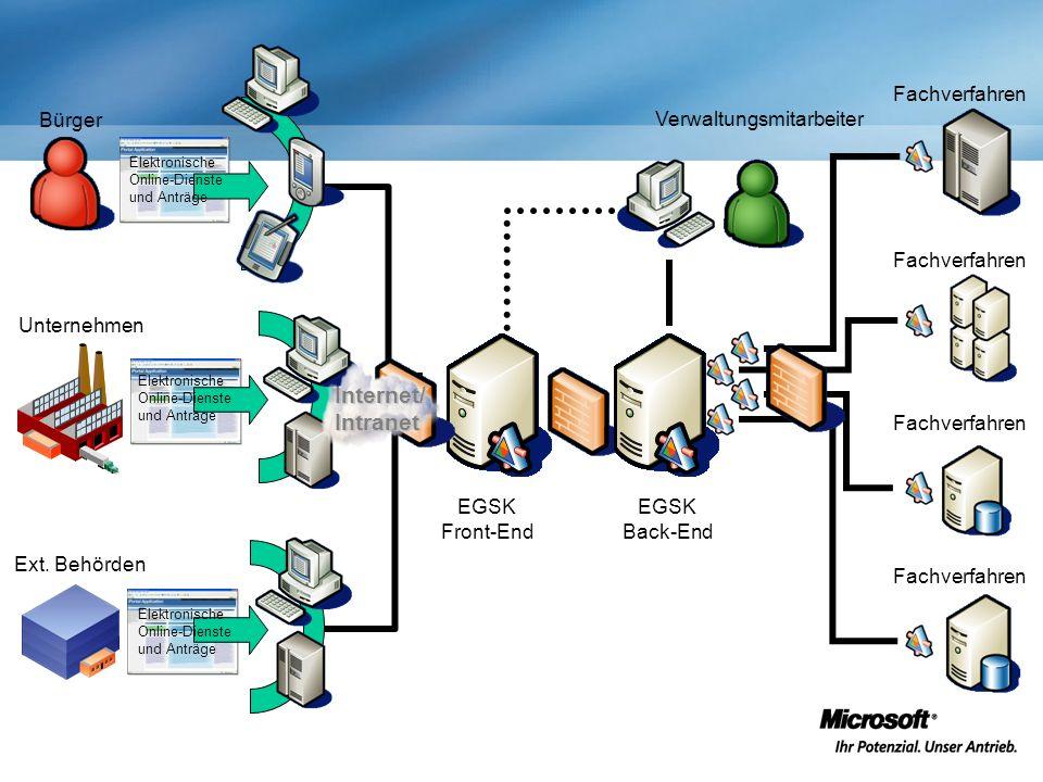 Offene Schnittstellen Kassenschnittstellen verschiedende Fachverfahren verschiedende Fachverfahren Offene Standards EGSK Interoperabilität Offene Schnittstellen Web-Service Web-Service Single Sign-On
