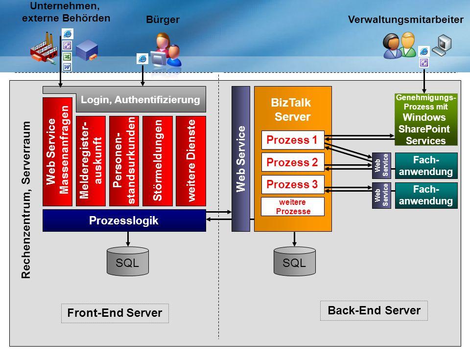 Login, Authentifizierung BizTalk Server Störmeldungen Web Service Prozess 3 Verwaltungsmitarbeiter Bürger Unternehmen, externe Behörden Genehmigungs- Prozess mit Windows SharePoint Services Personen- standsurkunden Melderegister- auskunft Web Service Massenanfragen Prozesslogik weitere Dienste SQL Prozess 2 Fach- anwendung SQL weitere Prozesse Prozess 1 Front-End Server Back-End Server Rechenzentrum, Serverraum Web Service Web Service Fach- anwendung