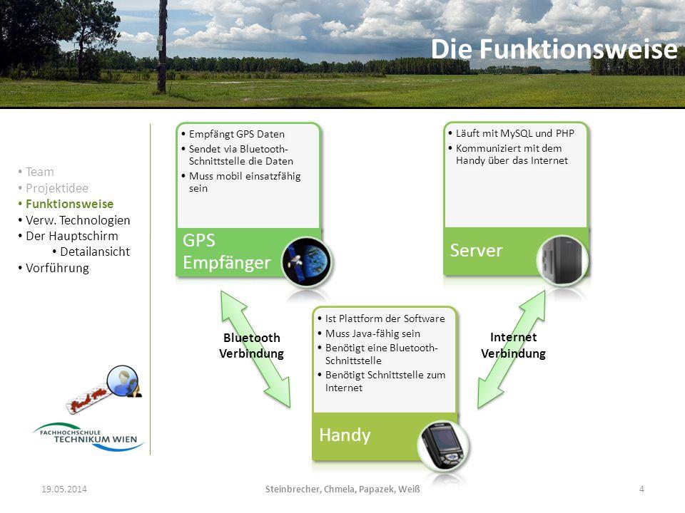 19.05.2014Steinbrecher, Chmela, Papazek, Weiß4 Empfängt GPS Daten Sendet via Bluetooth- Schnittstelle die Daten Muss mobil einsatzfähig sein GPS Empfä