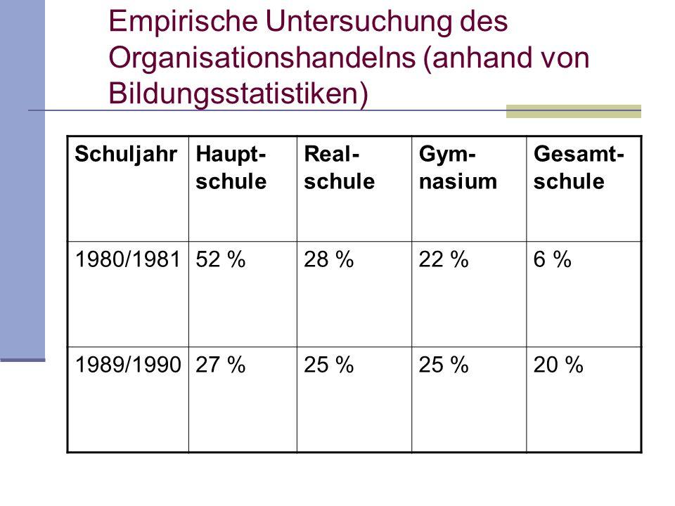 Empirische Untersuchung des Organisationshandelns (anhand von Bildungsstatistiken) SchuljahrHaupt- schule Real- schule Gym- nasium Gesamt- schule 1980