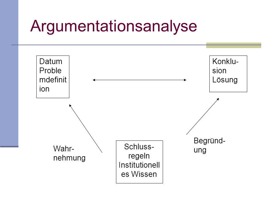 Argumentationsanalyse Datum Proble mdefinit ion Konklu- sion Lösung Schluss- regeln Institutionell es Wissen Begründ- ung Wahr- nehmung