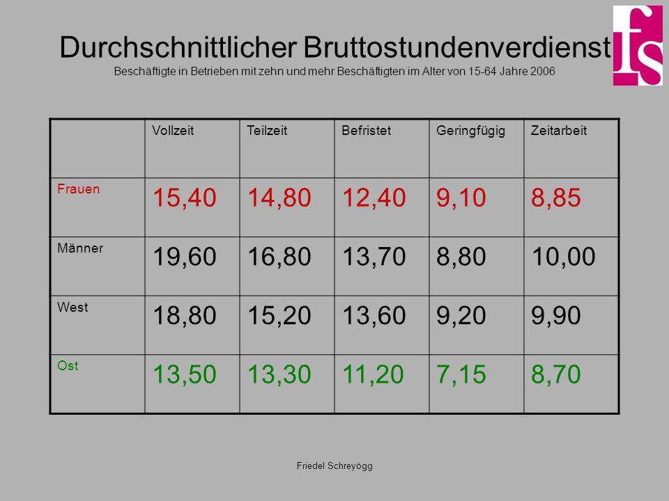 Friedel Schreyögg Durchschnittlicher Bruttostundenverdienst Beschäftigte in Betrieben mit zehn und mehr Beschäftigten im Alter von 15-64 Jahre 2006 VollzeitTeilzeitBefristetGeringfügigZeitarbeit Frauen 15,4014,8012,409,108,85 Männer 19,6016,8013,708,8010,00 West 18,8015,2013,609,209,90 Ost 13,5013,3011,207,158,70