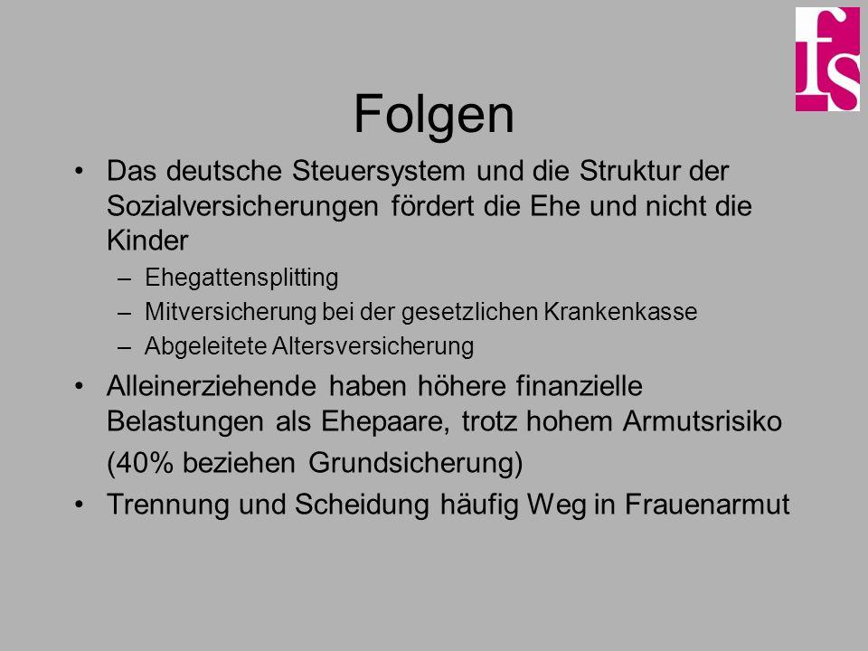 Folgen Das deutsche Steuersystem und die Struktur der Sozialversicherungen fördert die Ehe und nicht die Kinder –Ehegattensplitting –Mitversicherung b