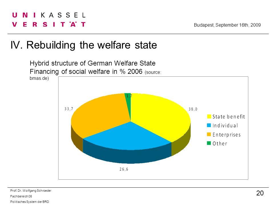 IV. Rebuilding the welfare state Prof. Dr. Wolfgang Schroeder Fachbereich 05 Politisches System der BRD 20 Budapest, September 16th, 2009 Hybrid struc