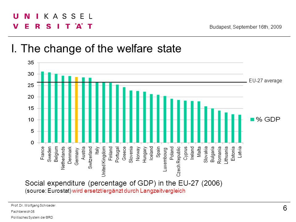 I. The change of the welfare state Social expenditure (percentage of GDP) in the EU-27 (2006) (source: Eurostat) wird ersetzt/ergänzt durch Langzeitve
