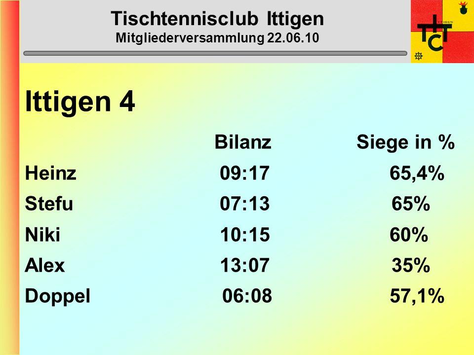 Tischtennisclub Ittigen Mitgliederversammlung 22.06.10 Ittigen 4 (5. Liga) 1. Ostermundigen 6 43 2. Bern 3 40 3. Thörishaus 5 33 4. Ittigen 4 30 5. Dü