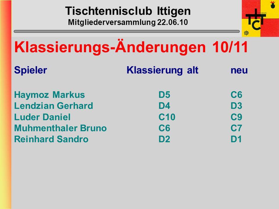 Tischtennisclub Ittigen Mitgliederversammlung ??.06.10 Mannschafts-Daten Verteilung der Daten via Captains an Spieler Rückmeldung von Captains an Beat