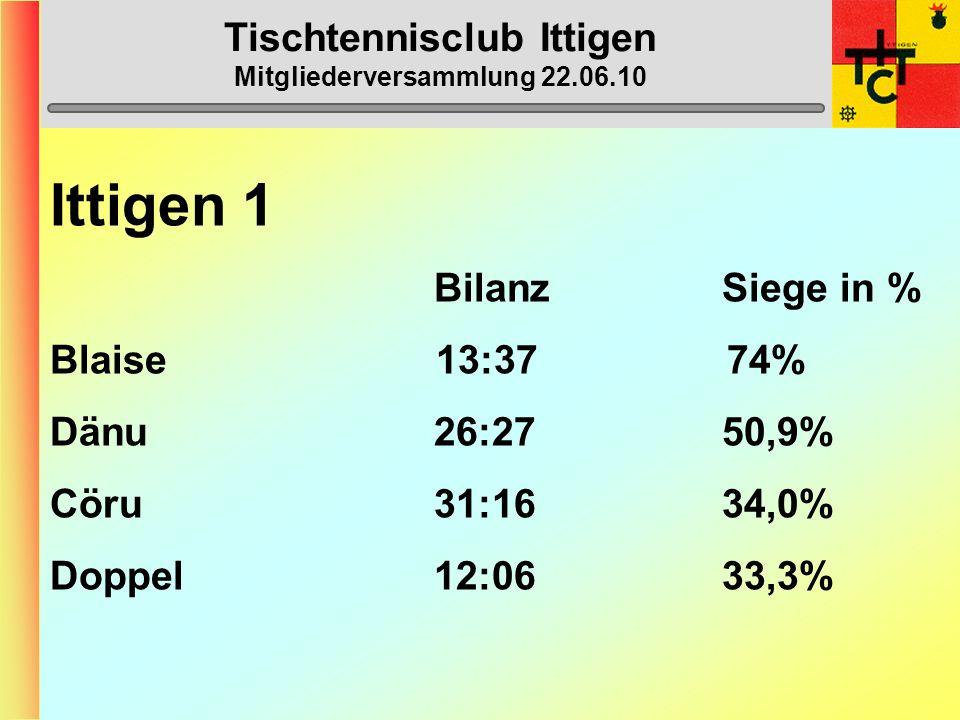 Tischtennisclub Ittigen Mitgliederversammlung 22.06.10 Ittigen 1 (2. Liga) 1. Burgdorf 3 54 2. Thun 2 51 3. Zweisimmen-Gstaad 1 44 4. Ittigen 2 42 5.