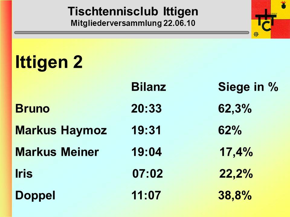 Tischtennisclub Ittigen Mitgliederversammlung 22.06.10 Ittigen 2 (3. Liga) 1. Burgdorf 3 54 2. Thun 2 51 3. Zweisimmen-Gstaad 1 44 4. Ittigen 2 42 5.