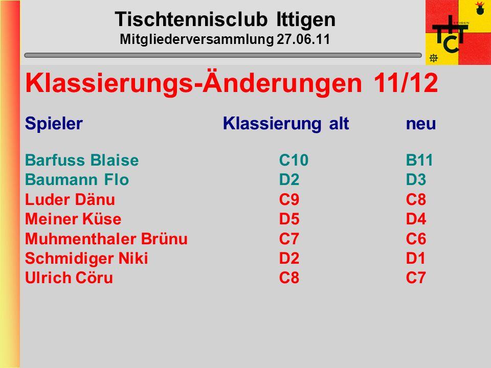 Tischtennisclub Ittigen Mitgliederversammlung 27.06.11 Mannschafts-Daten Verteilung der Daten via Captains an Spieler Rückmeldung von Captains an Beat unbedingt via E-mail !!!