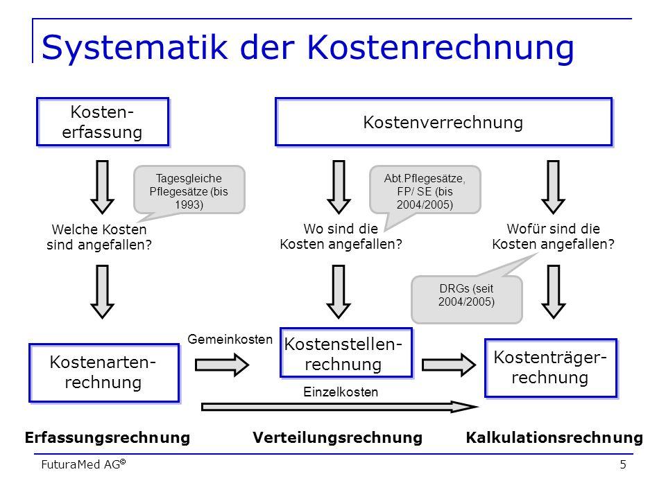 FuturaMed AG 5 Systematik der Kostenrechnung Kostenverrechnung Kostenarten- rechnung Kosten- erfassung Kostenstellen- rechnung Kostenträger- rechnung